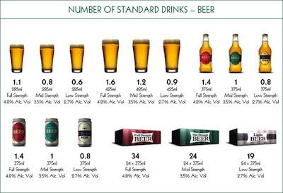 Dial A Driver Standard Drinks Chart